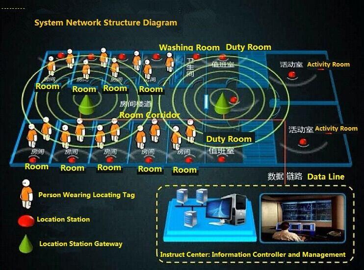 Intelligent Prison Management System