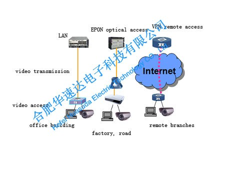 Solution to IP-based Video Monitoring-PIic2