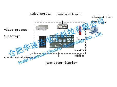 Solution to IP-based Video Monitoring